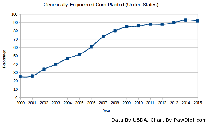 line chart of genetically engineered corn planted in the united states